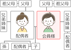 会員様を基準に2親等は、兄弟姉妹とその配偶者、父母と祖父母。配偶者と兄弟姉妹、その父母、祖父母、子供とその配偶者と孫まで