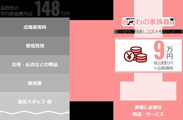 長野県の平均葬儀費用